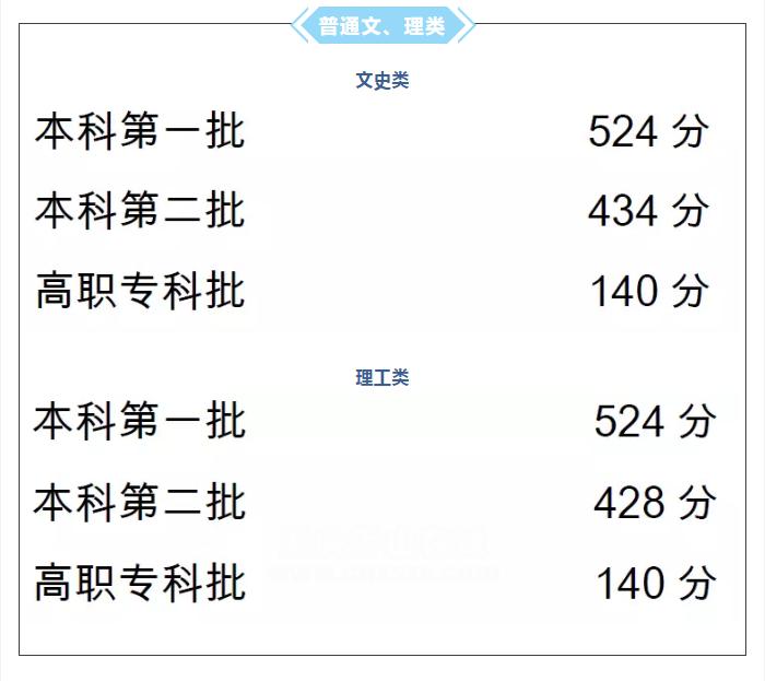 重磅!重庆市2018年全国普通高考各批次最低控制分数线公布